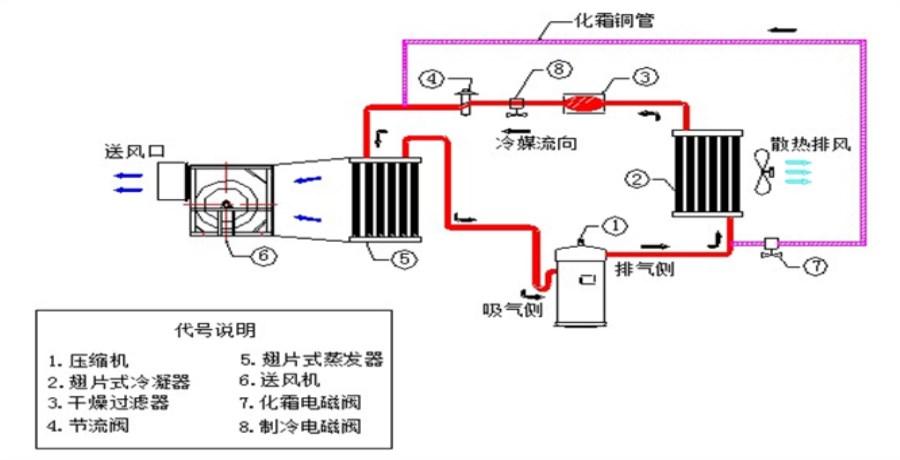 作为制冷设备,用于不同库温的冷库中.