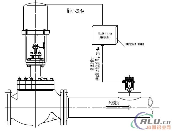 进口电动压力调节阀控制阀图片