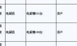 《山东省部分工业行业错峰生产企业名单公告》发布进一步明确电解铝和氧化铝企业错峰生产