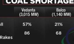 煤炭短缺严重 印度三大铝企面临关厂威胁