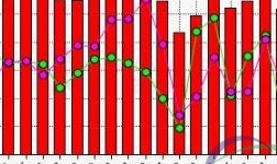10月份中国氟化铝产量环比回落17.8%