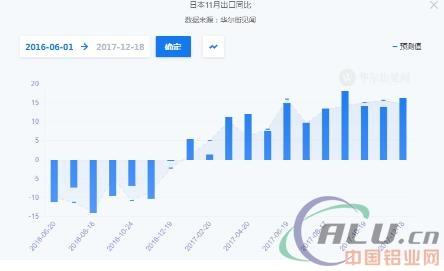 9%),电力系统(同比8.1%),集成电路(同比11.7%)是增长的主要驱动力.