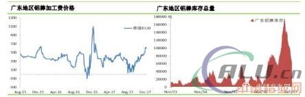 铝市|市场需求继续好转,铝锭现货贴水大幅缩窄