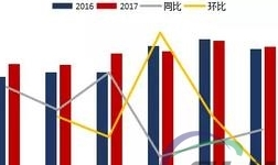 2017年11月铝板带箔行业运行情况简析
