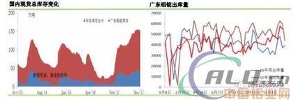 铝市|库存此消彼长,华东华南铝锭价差急速扩大