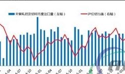 伦铝为何持续飙涨?铝材变相出口订单猛增