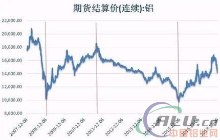 铝:改革春风过后 市场寒冬将至