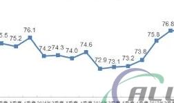 2017年四季度全国工业产能利用率为78.0%