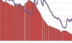 伦铝库存小幅回升 注销占比亦有所增加