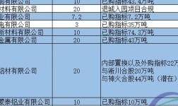 2018年一季度中国电解铝投产预估