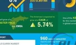 2017-2021全球电缆连接器市场年复合增率超6%