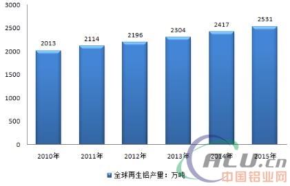 2017年中国再生铝行业发展概况及进口情况分析