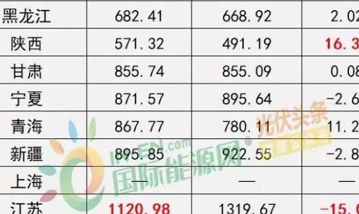 能源局:2017年光伏发电企业平均上网电价zui高0.939元/度