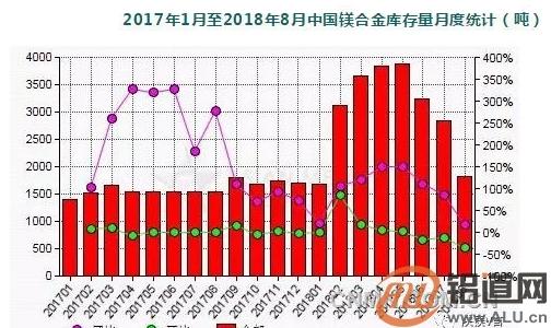 8月中国镁合金生产商库存量环比减少36.1%