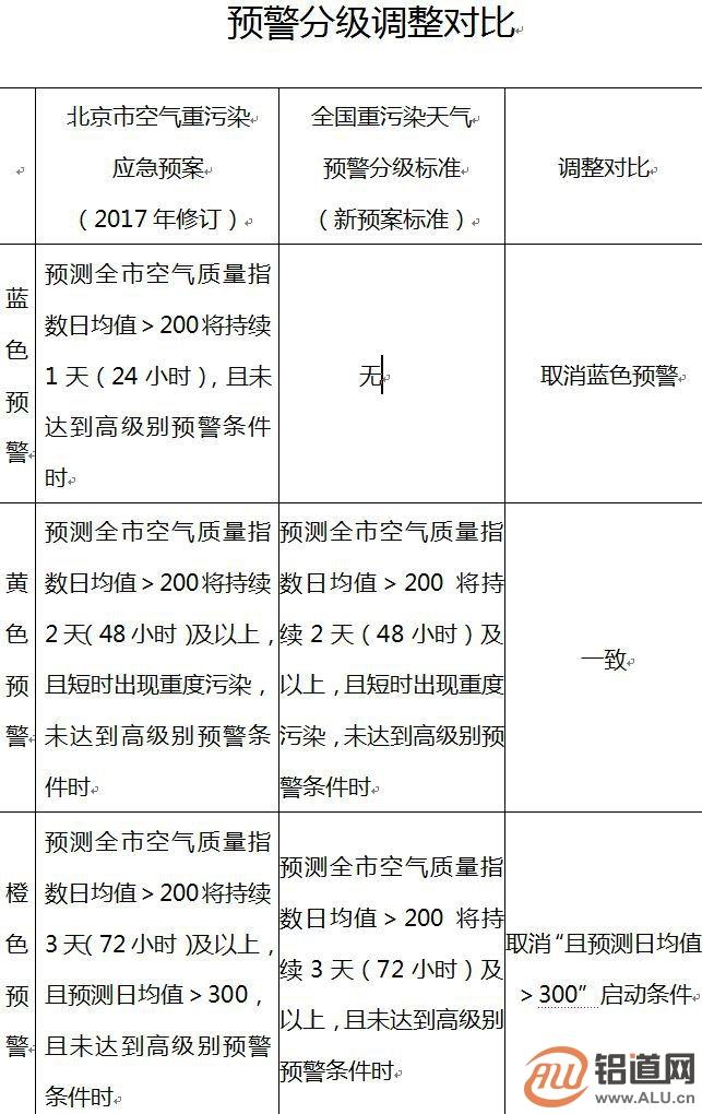 北京修订空气重污染预案 四级变三级取消蓝色预警