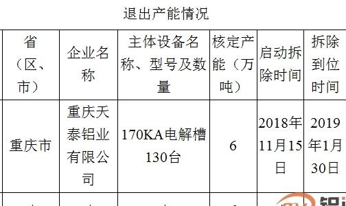 关于重庆天泰铝业有限公司退出部分电解铝产能的公示