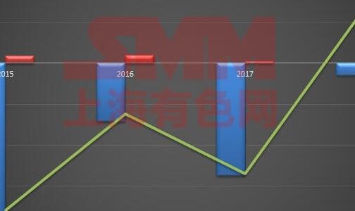 中國成氧化鋁凈出口國 蒙特利爾銀行:2019年可能仍會這樣