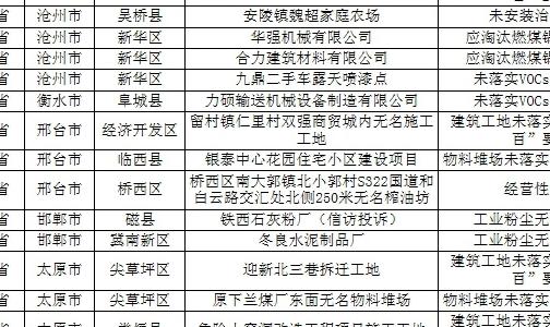 蓝天保卫战重点区域强化督查京津冀及周边地区工作进展