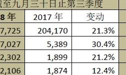 中国忠旺2018年首三季收益增28.7%至人民币163.6亿元