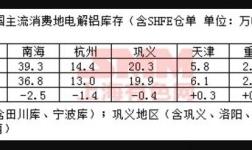 今年一季度原铝市场供应缺口14.1万吨