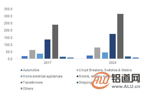 到2024年全球铝线市场规模有望超过650亿美元