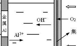 铝-空气电池的研究进展