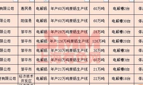山东滨州公布金属行业秋冬季错峰生产企业清单