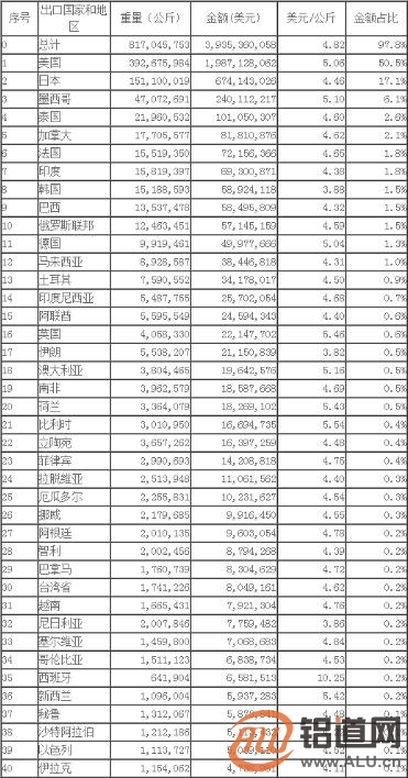 2018年10月中国铝合金车轮出口情况简析