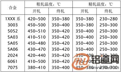天下铝工业看渤海湾:铸锭热轧篇