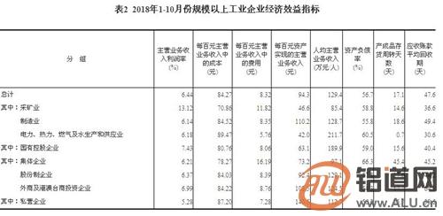 2018年1-10月份全国规模以上工业企业利润增长13.6%