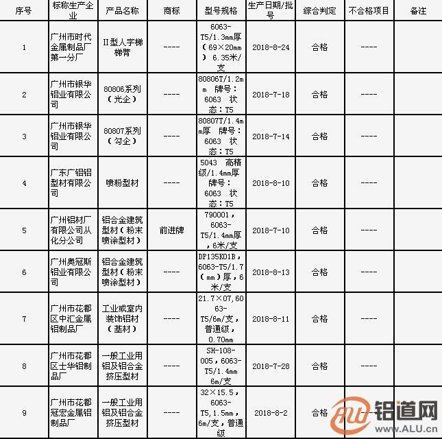 广州市质监局抽查:1批次工业用铝及铝合金型材产品膜厚不合格