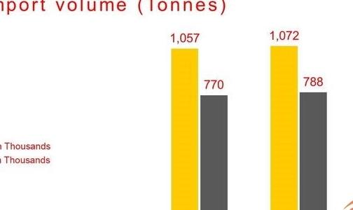 德国废铝出口今年出现大幅增长 但进口出现回落