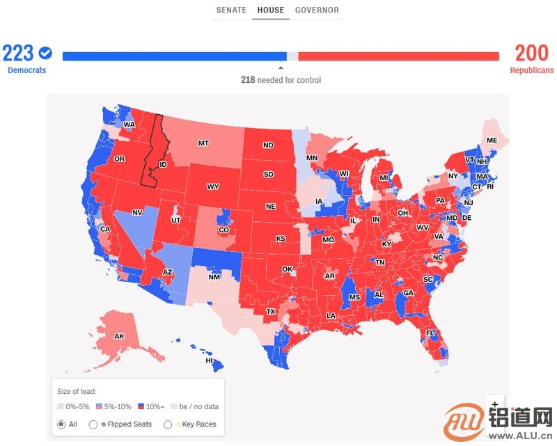 美国中期选举结果:民主党取得223票获胜