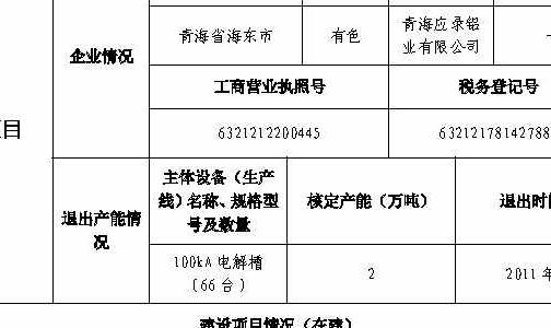 关于贵州兴仁登高新材料有限公司煤电铝一体化项目产能置换方案的公示