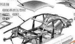 汽车用铝合金板面临哪些问题?