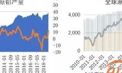 铝土矿进口变化背后的故事