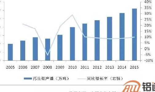 中国再生铝行业分析报告(二)