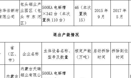 关于内蒙古华云新材料有限公司电解铝 建设项目产能置换方案的公示