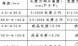 天下铝工业看渤海湾:厚板篇