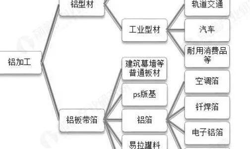 2018年中国铝加工行业发展现状与趋势分析