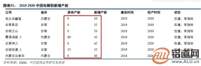 铝行业必读!中国三大主产区产能减产情况,两次产能大迁移,都有了