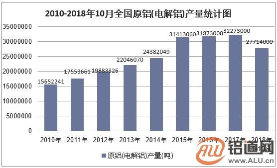 2018年中国电解铝行业发展现状及产能过剩困境解析