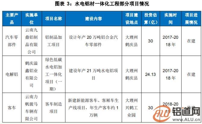 2020年云南水电铝产能有望达到600万吨