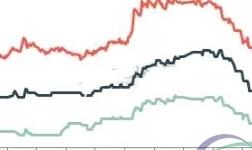 1月废铝市场价格上涨 临近春节市场交投转淡