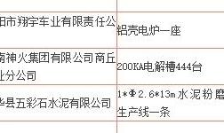 河南省2017年涉铝落后产能退出工作情况企业名单