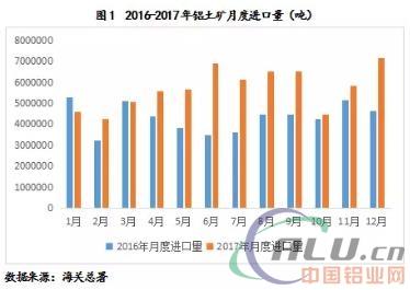 2017出口产铝矿市场回照顾2018年预测