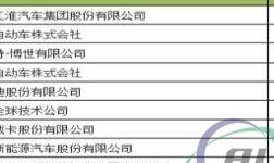 中信戴卡专利公开量位列中国汽车行业第七