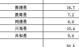 青海省137.7MW村级扶贫光伏项目EPC及运营维护统一招标(变更)公告