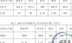 2017年中国铜铝加工材产量统计数据