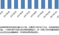俄铝遭受制裁中间贸易成本提升 或改变全球铝锭贸易格局